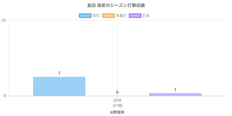 #島田 海吏のシーズン打撃成績