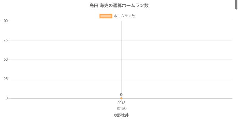 #島田 海吏の通算ホームラン数