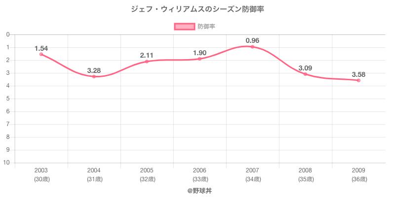 ジェフ・ウィリアムスのシーズン防御率