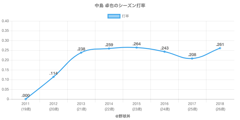 中島 卓也のシーズン打率