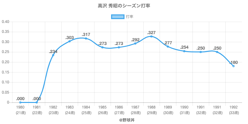 高沢 秀昭のシーズン打率