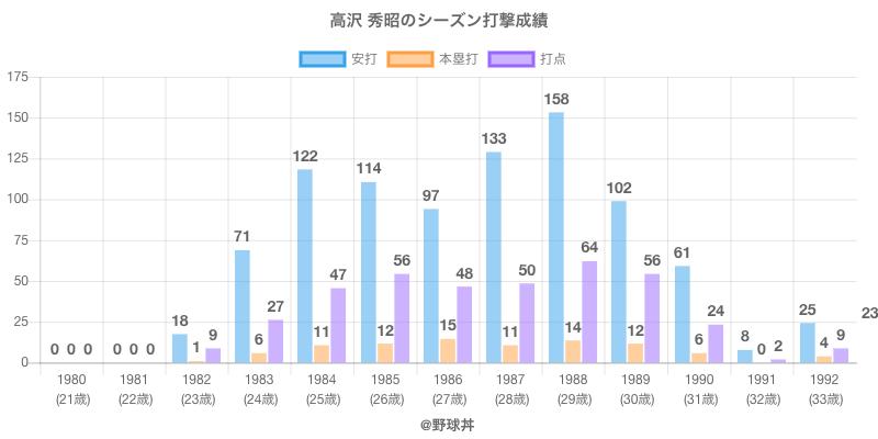 #高沢 秀昭のシーズン打撃成績