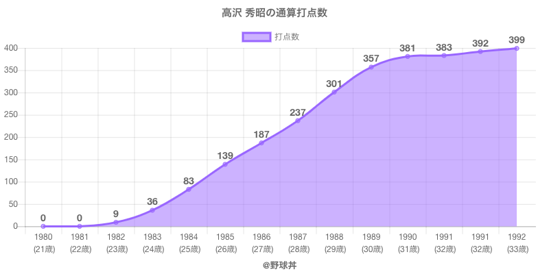 #高沢 秀昭の通算打点数