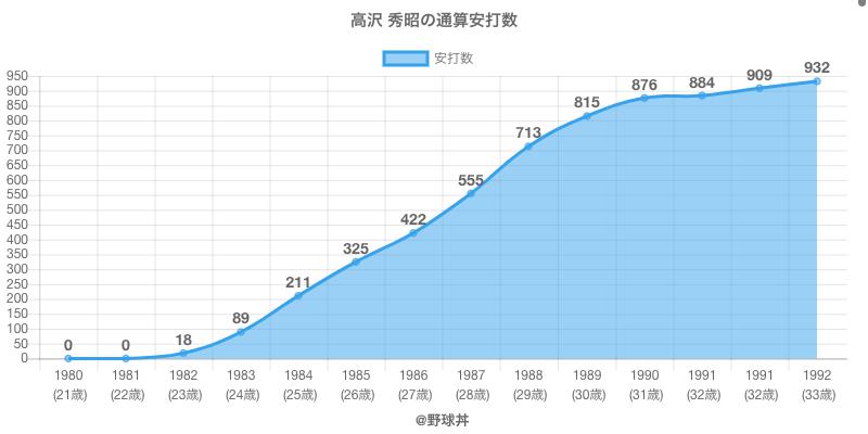 #高沢 秀昭の通算安打数
