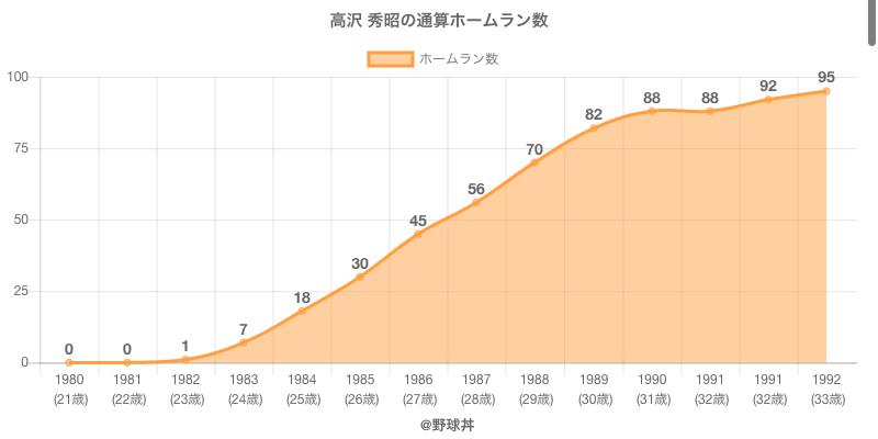 #高沢 秀昭の通算ホームラン数