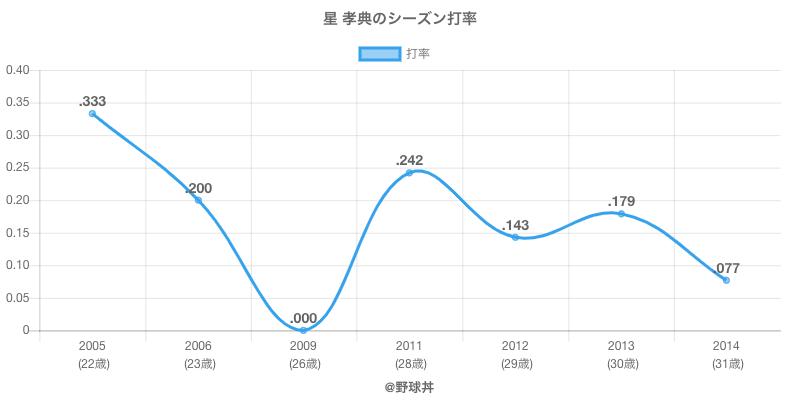 星 孝典のシーズン打率