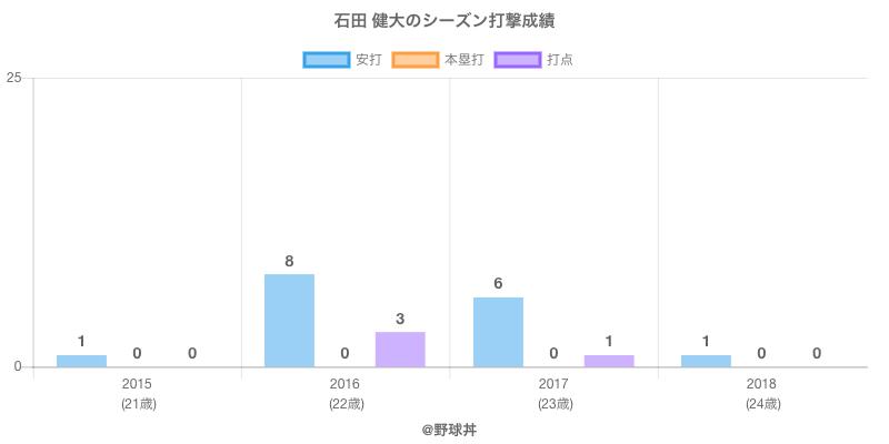 #石田 健大のシーズン打撃成績