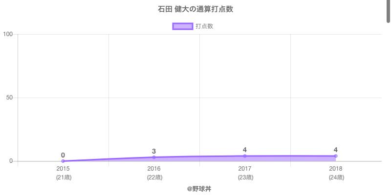 #石田 健大の通算打点数