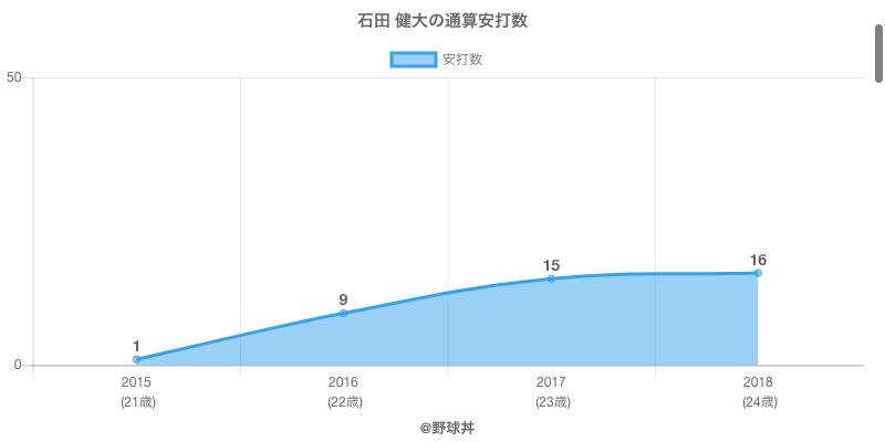 #石田 健大の通算安打数