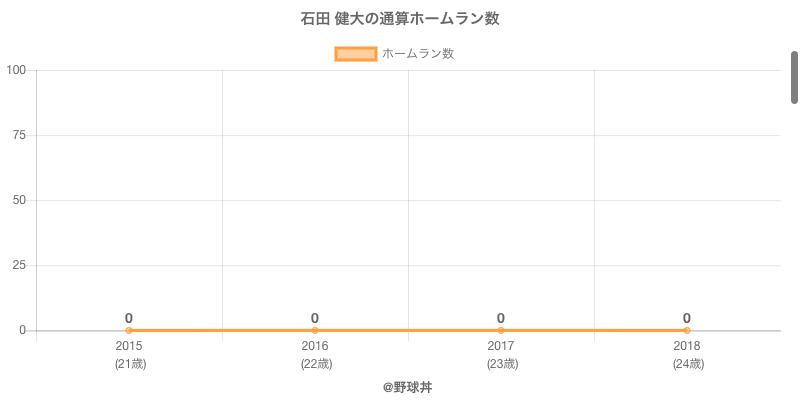 #石田 健大の通算ホームラン数