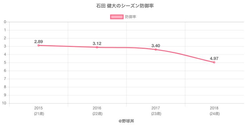 石田 健大のシーズン防御率