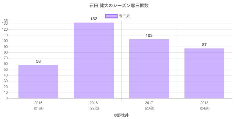 #石田 健大のシーズン奪三振数