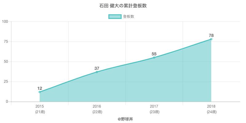 #石田 健大の累計登板数