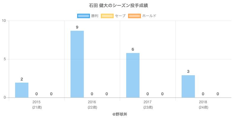 #石田 健大のシーズン投手成績