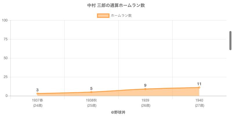 #中村 三郎の通算ホームラン数