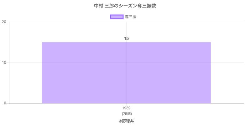 #中村 三郎のシーズン奪三振数
