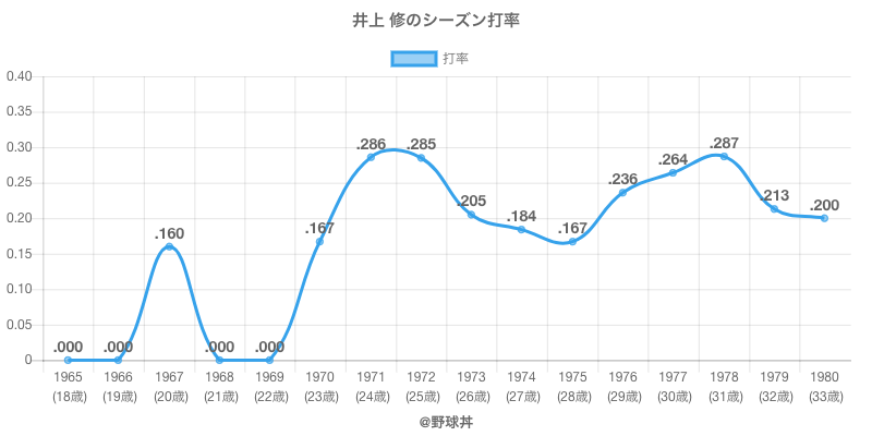 井上 修のシーズン打率