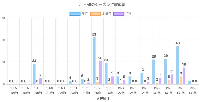 #井上 修のシーズン打撃成績