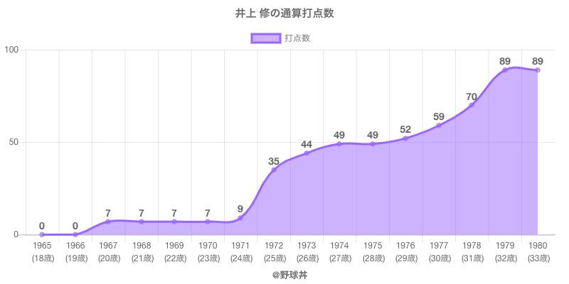 #井上 修の通算打点数