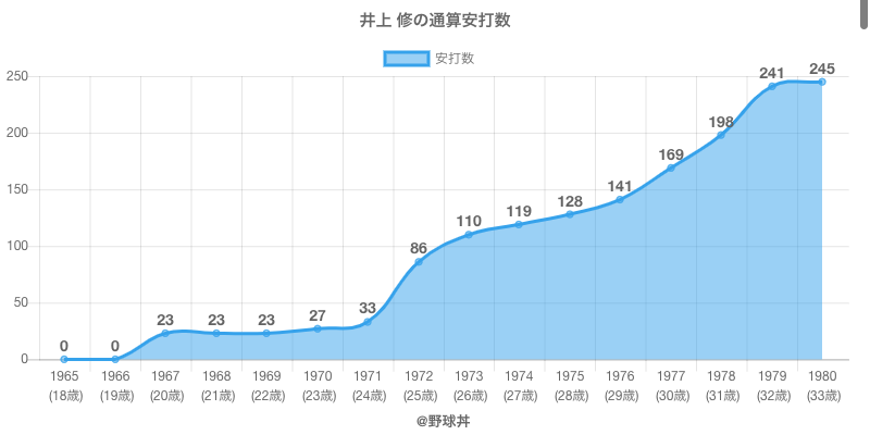 #井上 修の通算安打数