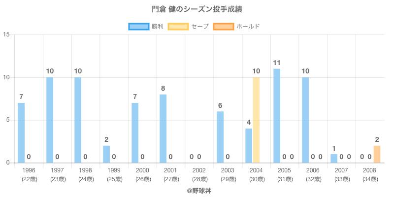 #門倉 健のシーズン投手成績