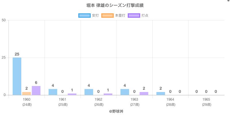 #堀本 律雄のシーズン打撃成績