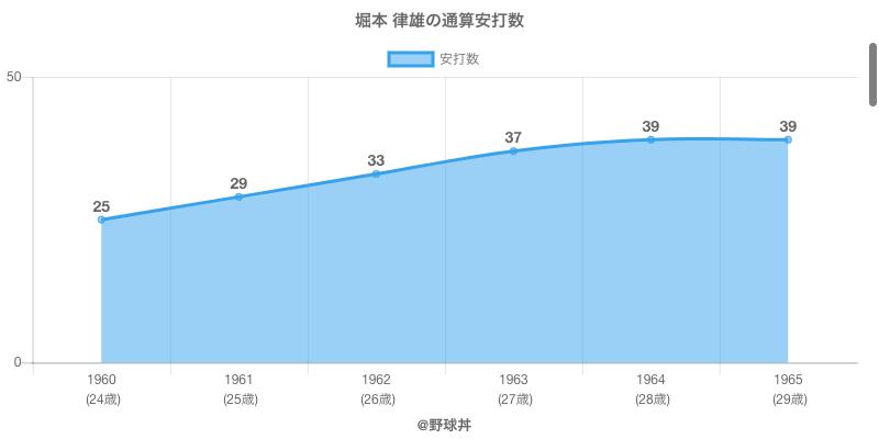 #堀本 律雄の通算安打数