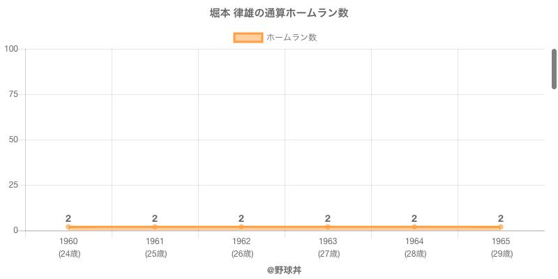 #堀本 律雄の通算ホームラン数