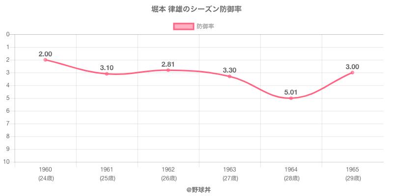 堀本 律雄のシーズン防御率