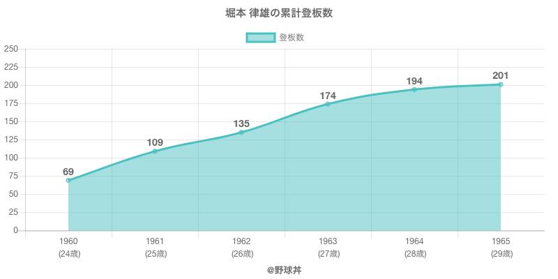 #堀本 律雄の累計登板数