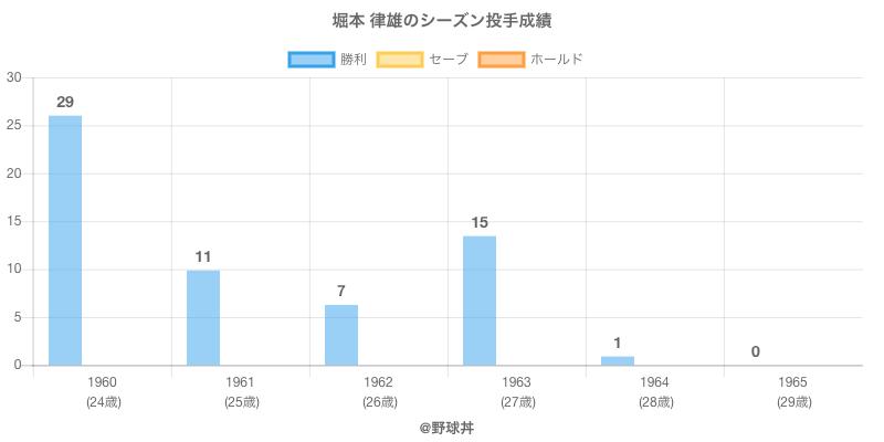 #堀本 律雄のシーズン投手成績