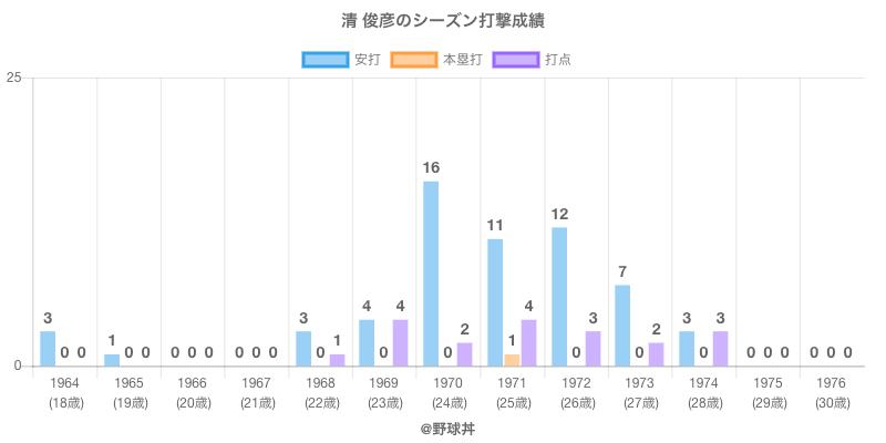 #清 俊彦のシーズン打撃成績