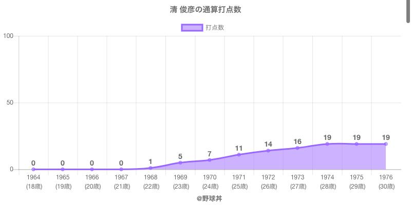 #清 俊彦の通算打点数