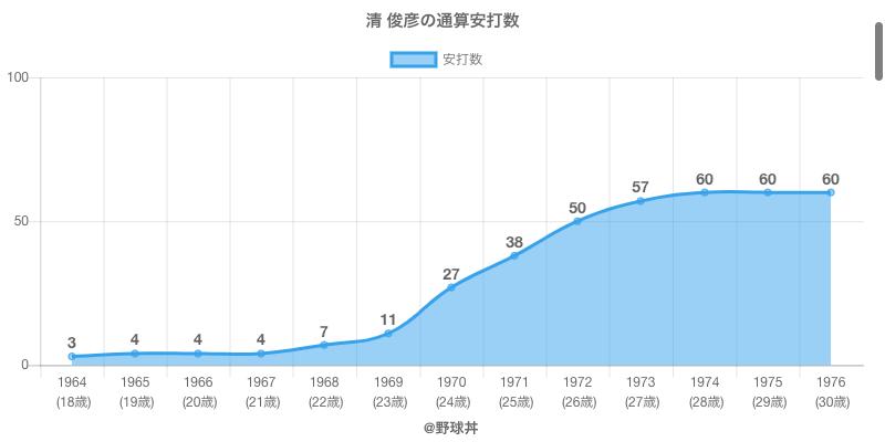 #清 俊彦の通算安打数