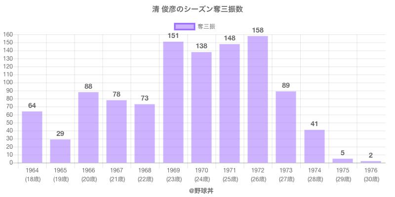 #清 俊彦のシーズン奪三振数
