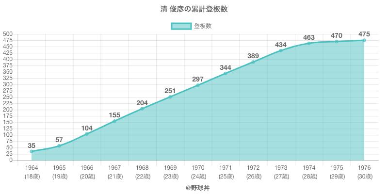 #清 俊彦の累計登板数