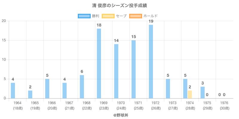 #清 俊彦のシーズン投手成績