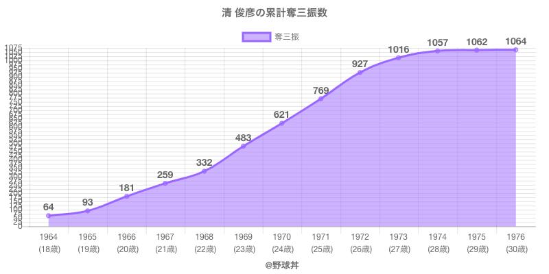 #清 俊彦の累計奪三振数