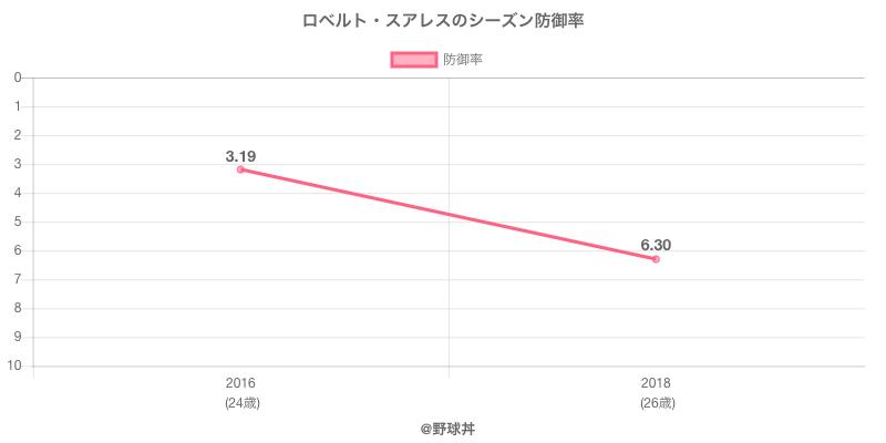 ロベルト・スアレスのシーズン防御率