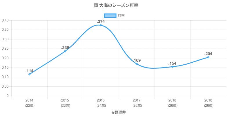 岡 大海のシーズン打率