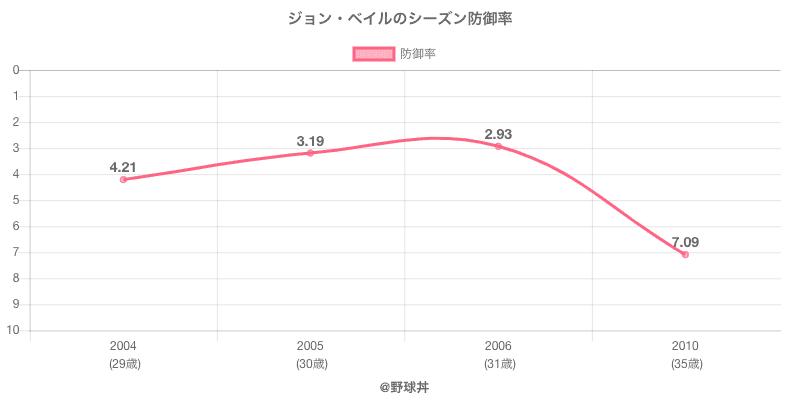 ジョン・ベイルのシーズン防御率