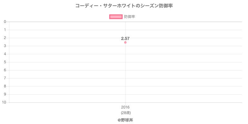 コーディー・サターホワイトのシーズン防御率