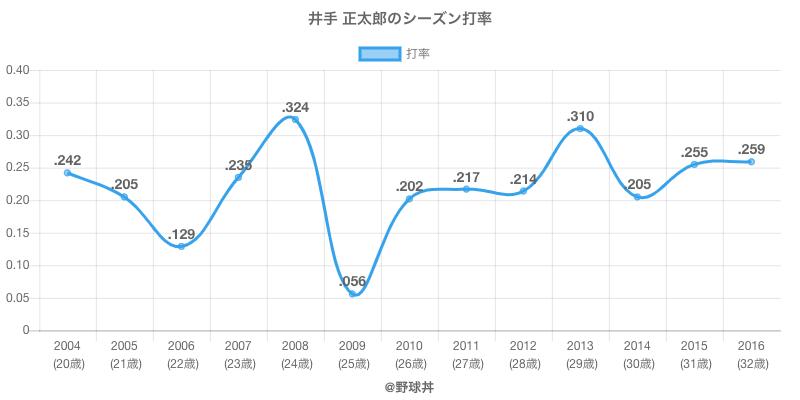 井手 正太郎のシーズン打率