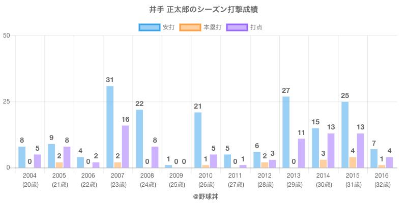 #井手 正太郎のシーズン打撃成績