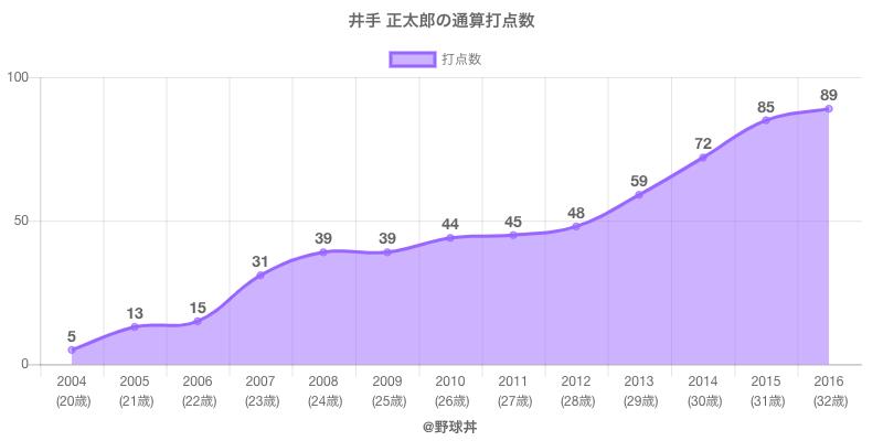 #井手 正太郎の通算打点数