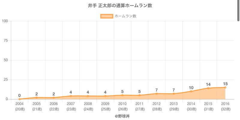 #井手 正太郎の通算ホームラン数