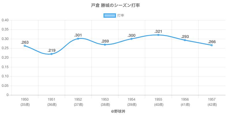 戸倉 勝城のシーズン打率