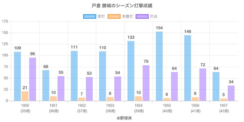 #戸倉 勝城のシーズン打撃成績