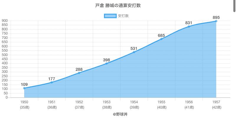#戸倉 勝城の通算安打数