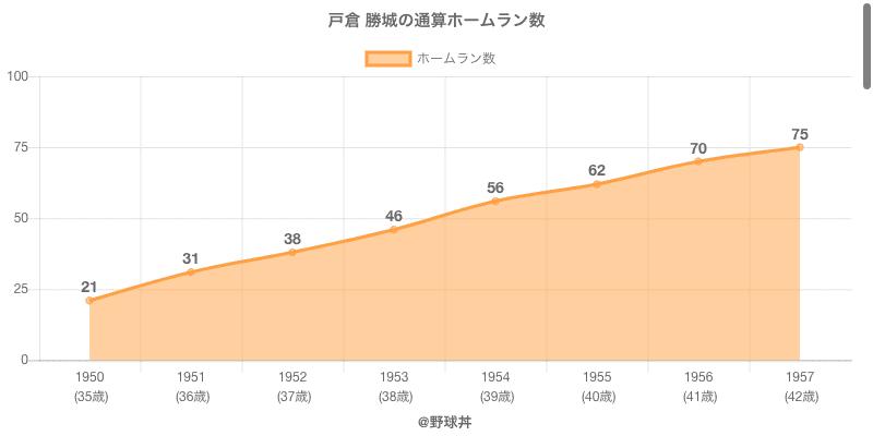 #戸倉 勝城の通算ホームラン数